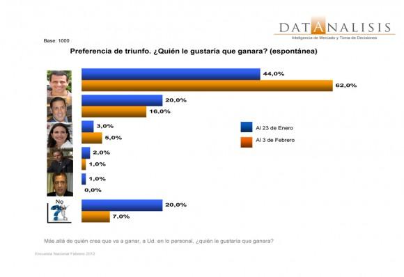 Última Encuesta de Datanalisis sobre las Elecciones del 12 de Febrero